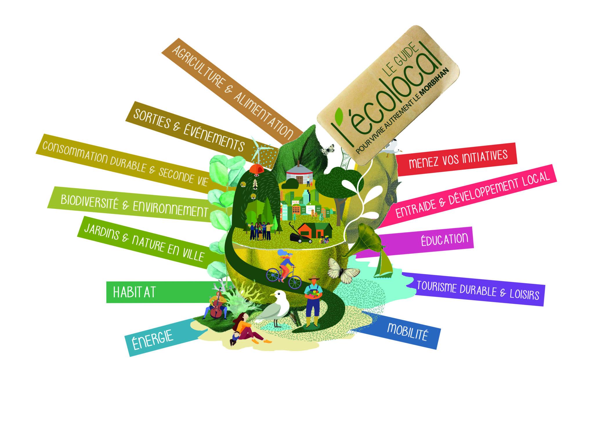 L'écolocal : 12 catégories d'adresses pour le cliamt dans le Morbihan