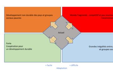 Schéma scenarii socio économques